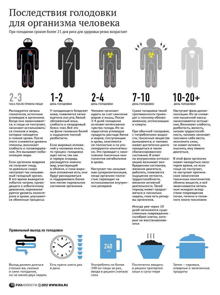 Насколько Можно Похудеть На Голодании. Таблица потери веса при голодании: скорость похудения человека