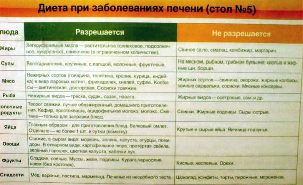 Диета Призаболевании Печени.