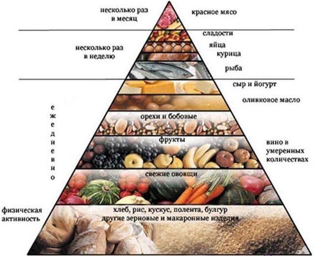 Режим питания от депрессивного состояния
