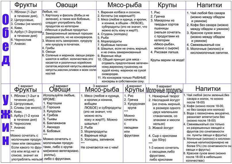 Кремлевская диета таблица