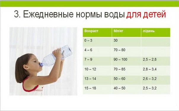 сколько нужно пить препараты йода