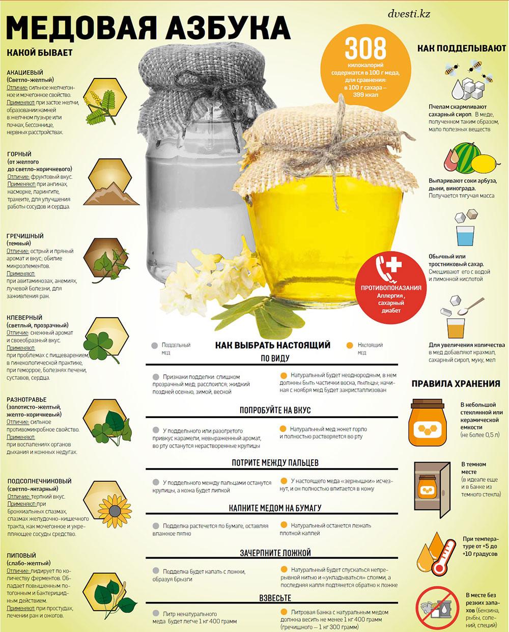 Виды меда - как хранить - как выбрать правильный натуральный