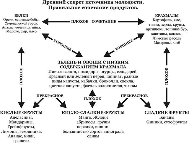 Таблица сочетаемости продуктов питания