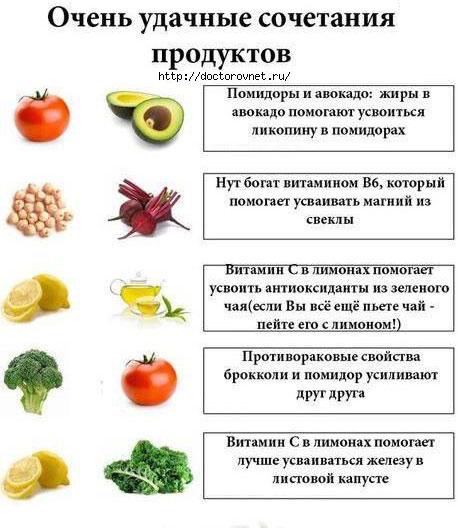 Удачные сочетания продуктов