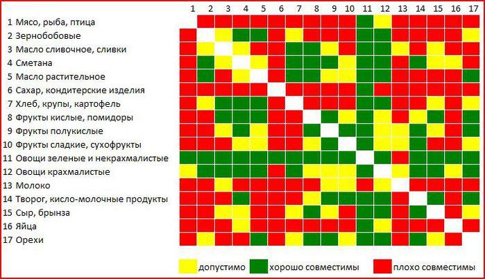 Таблица совместимости белков жиров углеводов