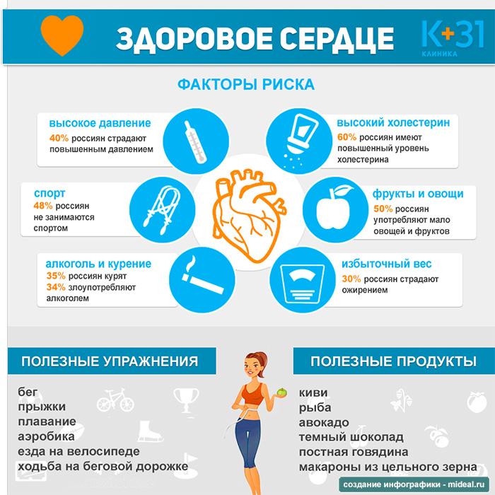 Факторы риска при ожирении и полноте