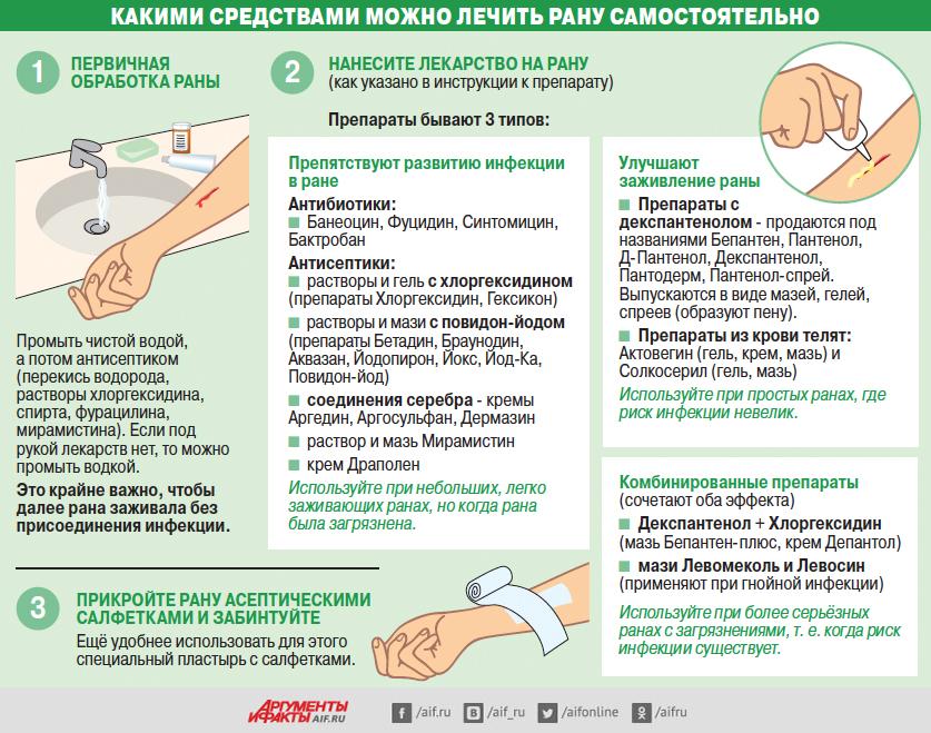 Перевязка раны в домашних условиях 316