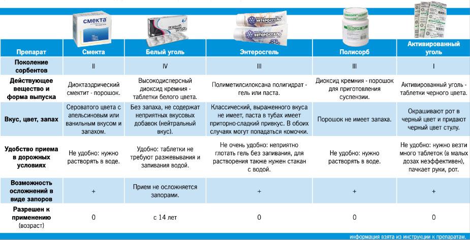 Сравнительные характеристики сорбентов